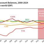 Current-Account-Balances