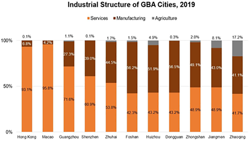 Industrial Structure of GBA Cities