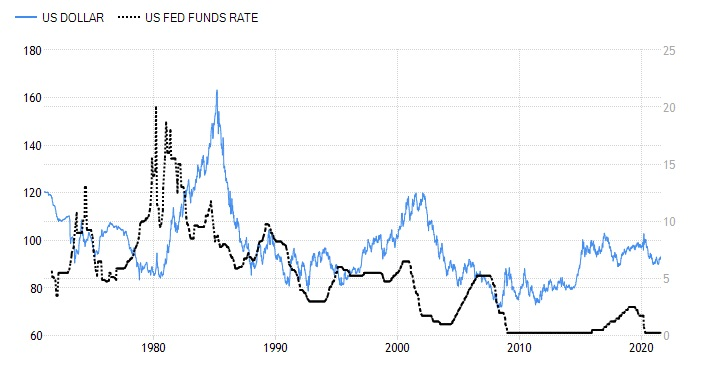 FIG-USD-Rates